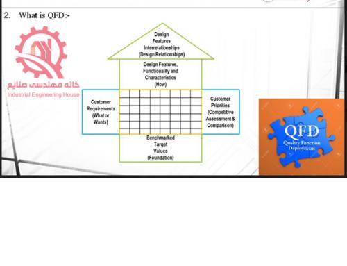 گسترش عملکرد کیفیت ( QFD )