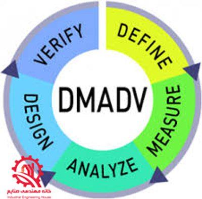 DMADV