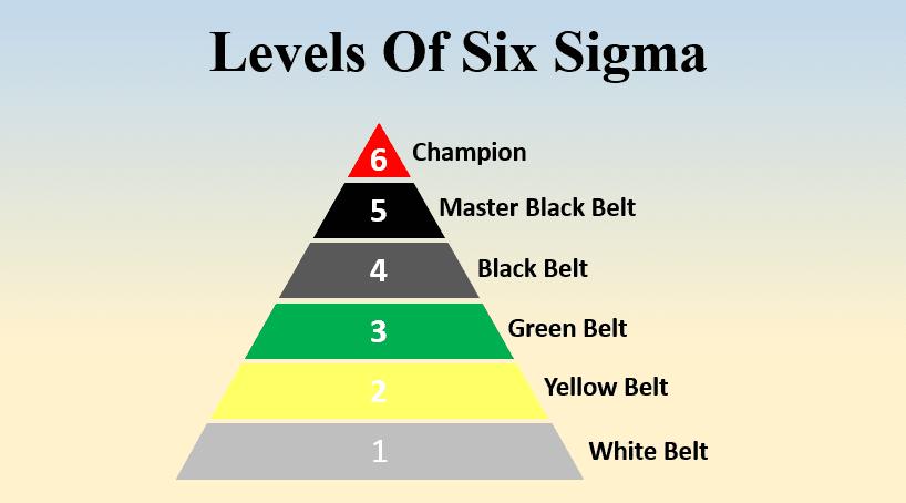 آموزش شش سیگما