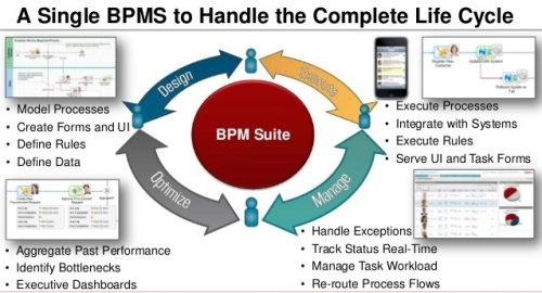 دوره BPM