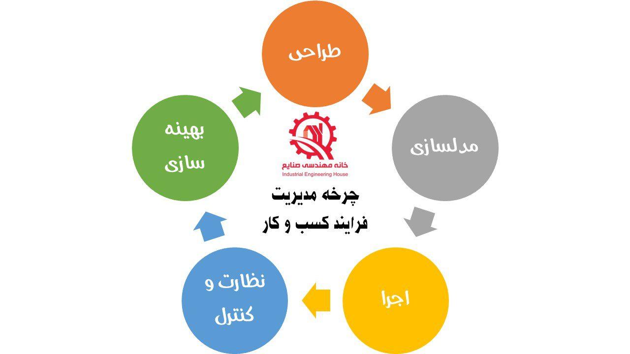 چرخه مدیریت فرایند کسب و کار