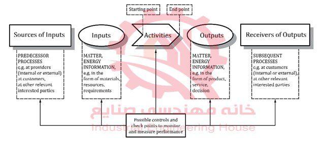 سیستم مدیریت کیفیت , ایزو 9001