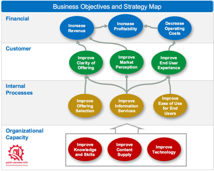 نقشه استراتژیک