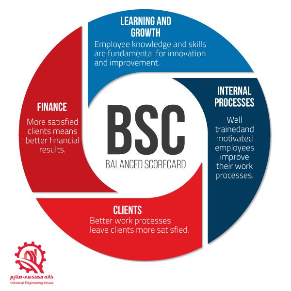 آموزش BSC