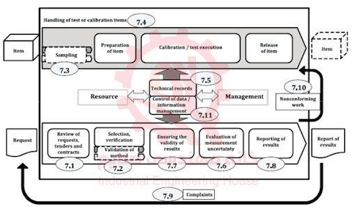 نمونه فرآیند در ISO 17025