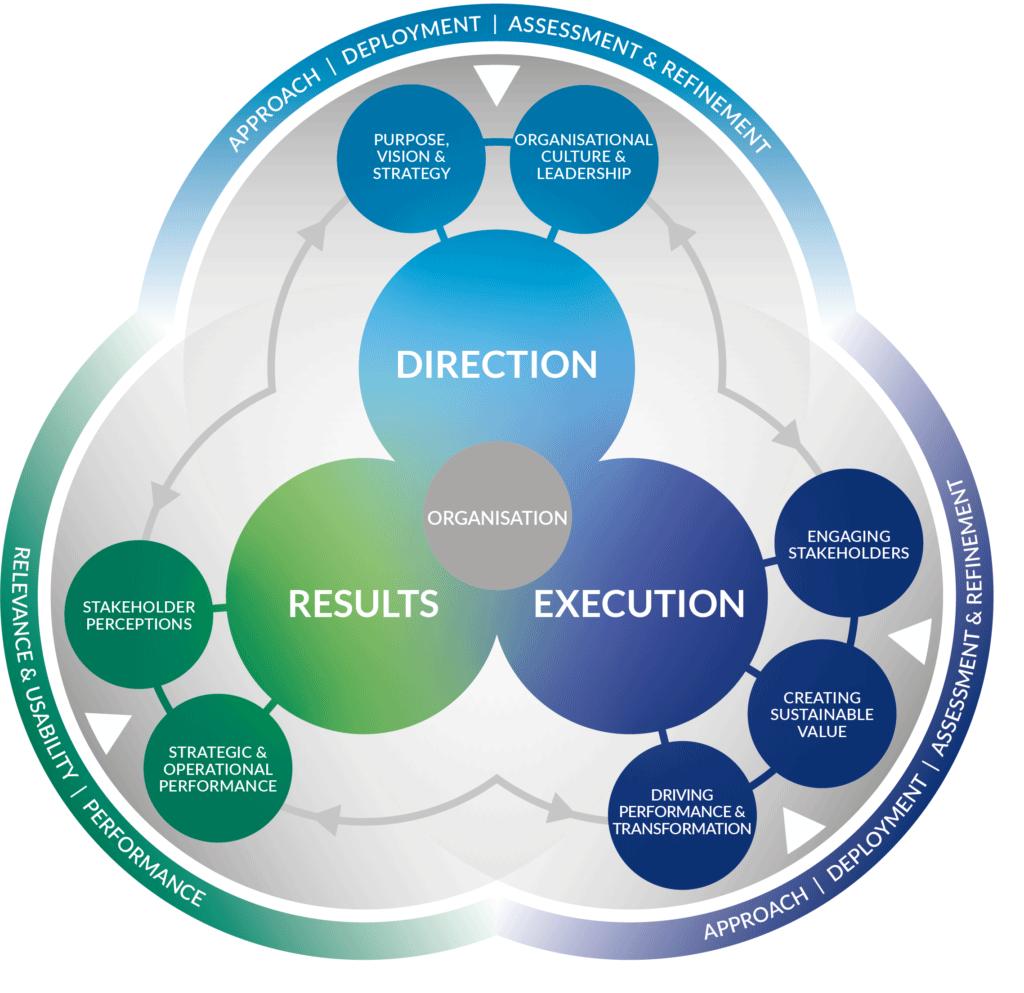 مدل تعالی EFQM ۲۰۲۰