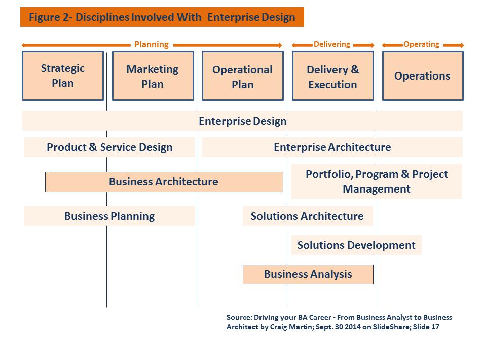 معماری کسب و کار