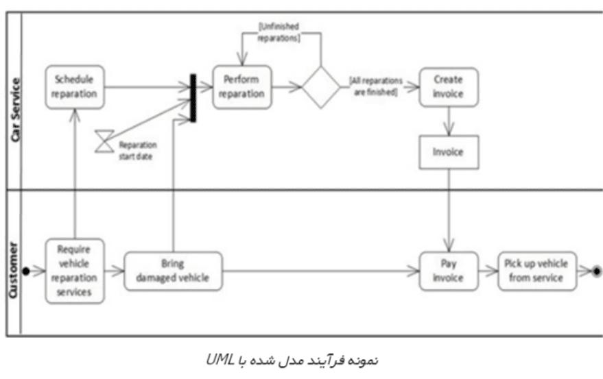 زبان مدلسازی فرایند