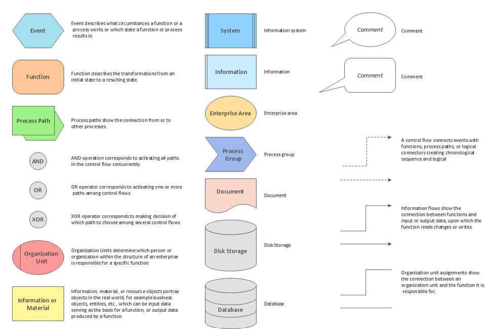 زبان مدلسازی EPC