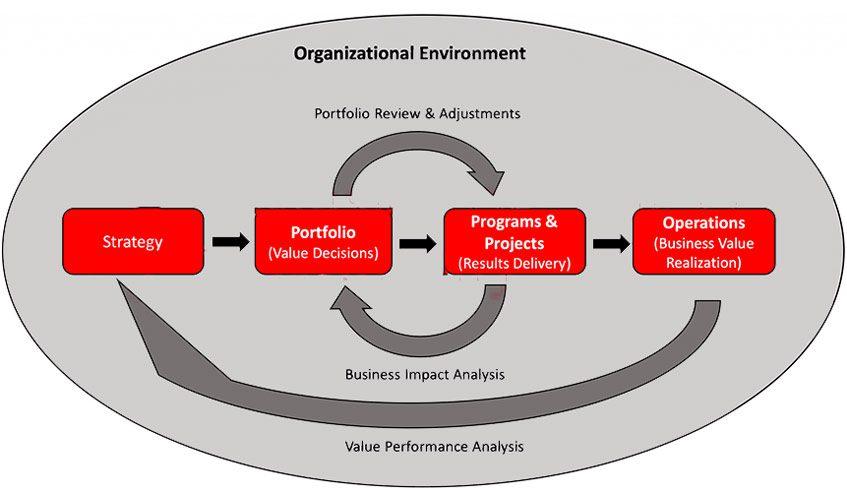 استاندارد مدیریت پروژه pmi